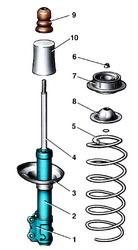 Проверка технического состояния телескопической стойки